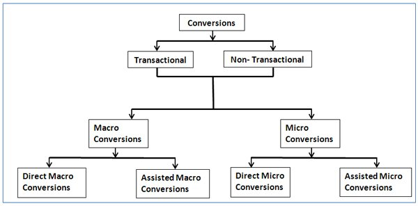 types-of-conversions