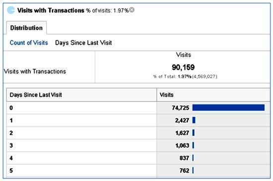 visits-with-transactions