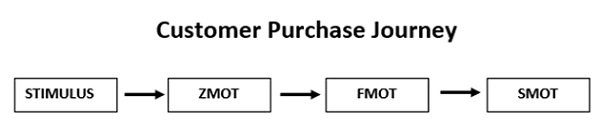 customer-purchase-journey