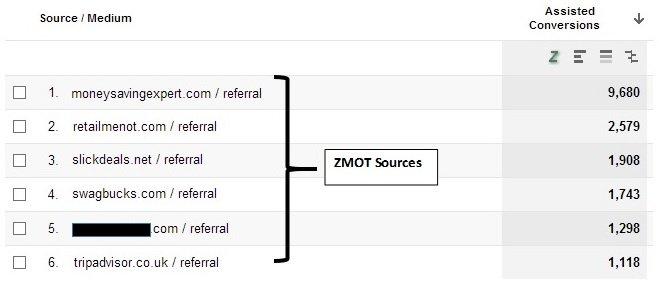 zmot-sources-GA