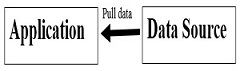 application-pull-data