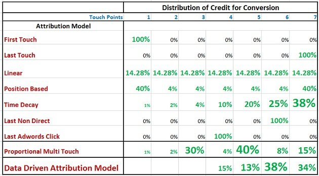 distribution-credit-conversion