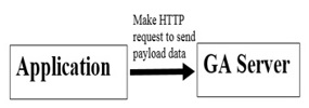 make-http-request