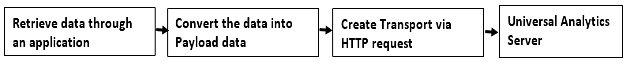 measurement-protocol