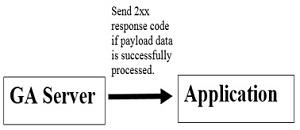 send-2xx-code