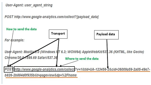 transport-payload-data