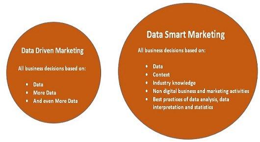 dataDriven-dataSmart