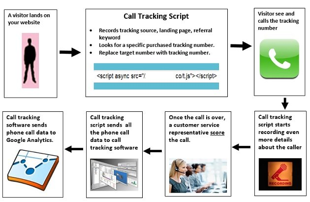 phone call tracking works