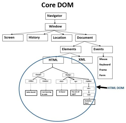 Core DOM