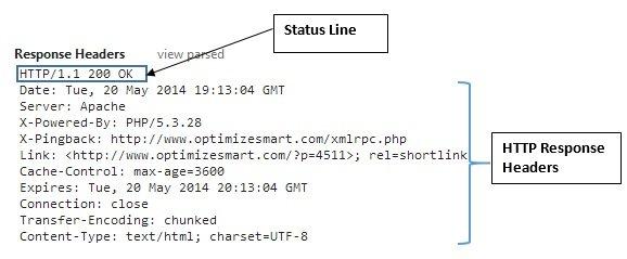 HTTP Response Headers