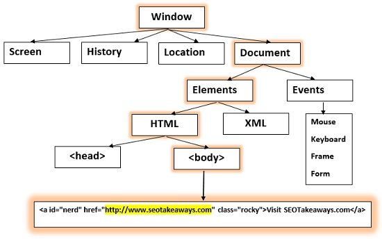 accessing HTML DOM