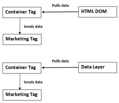 container tag data layer