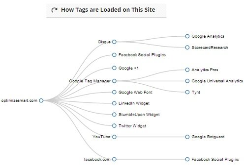 how tags are loaded on this site