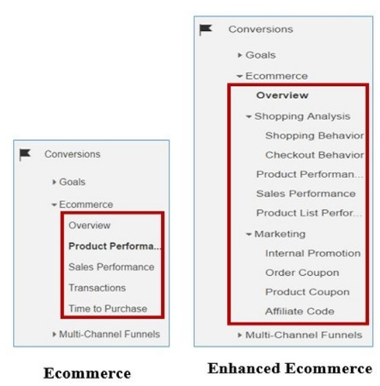 Enhanced ecommerce tracking in google analytics beginners guide fandeluxe Image collections