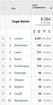 top 10 cities - 2