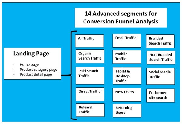 14 advanced segments for conversion funnel analysis