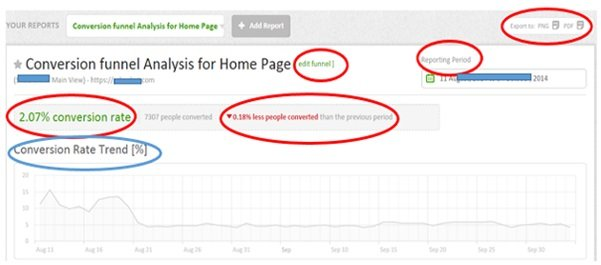 conversion funnel analysis home page