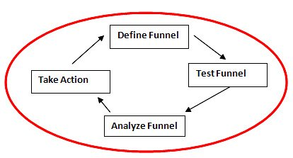 conversion funnel optimization process