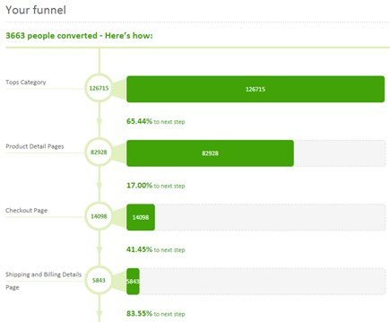 conversion funnel product category2