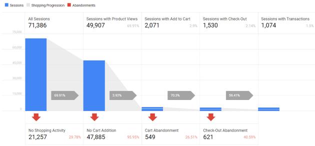 google analytics sessions ecommerce report