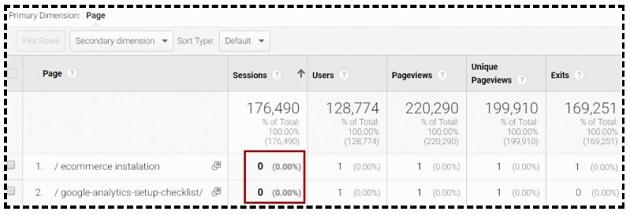 google analytics sessions zero sessions