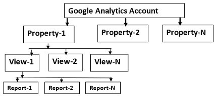 Google analytics account structure2