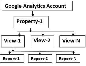 Google analytics account structure3