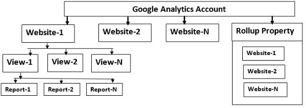 Google analytics account structure4