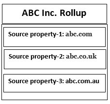 abc inc rollup