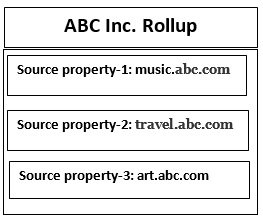 abc inc rollup2