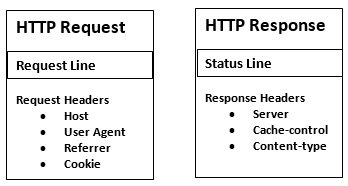 http request response