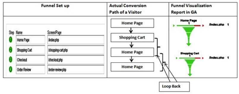 Complete Guide to Google Analytics Goals and Sales funnels