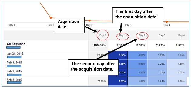 acquisition date day0