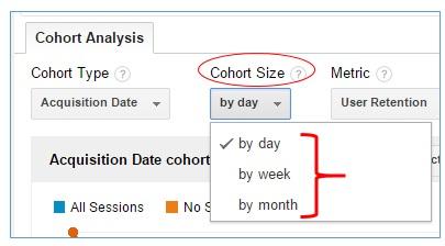 cohort size