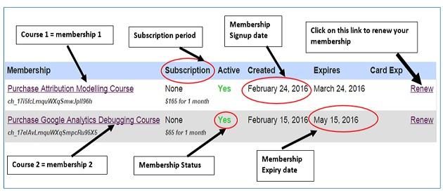 membership description