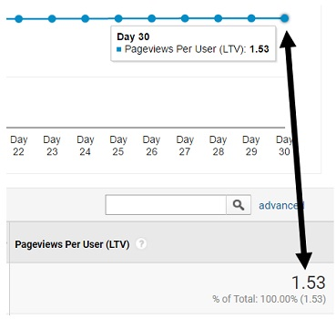 cumulative pageviews per user