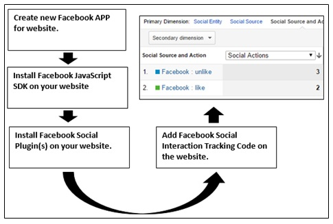 tracking facebook likes without gtm