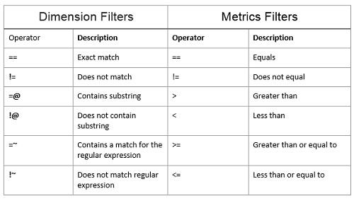 api filters