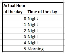 calculating time of the day