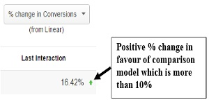 how to change attribution model in adwords