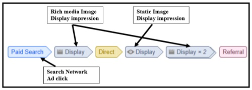 display impression interaction