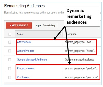 dynamic remarketing audiences examples