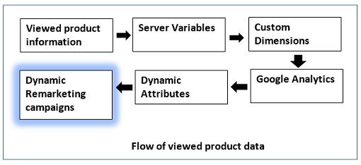 flow of product data