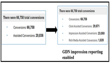 gdn impression reporting