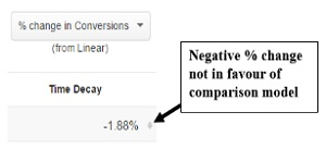 negative-change