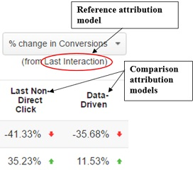 reference-attribution-model