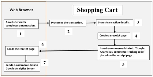 shopping cart google analytics