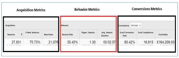 acqusition behavior conversions