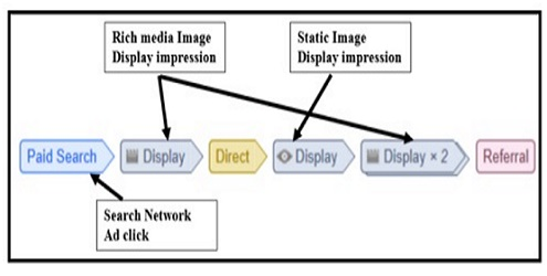 display impression interactions