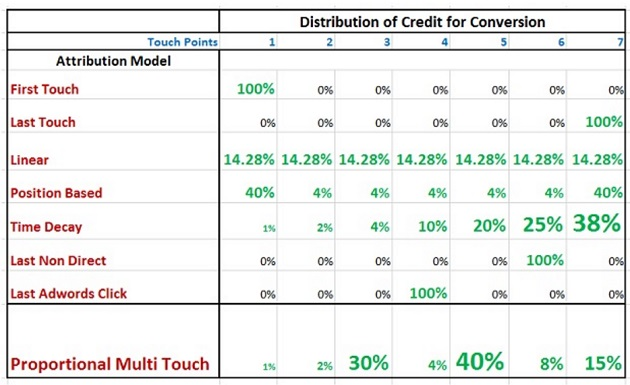 distribution for conversion credit